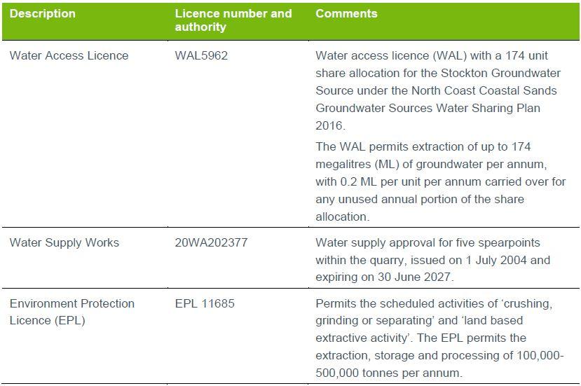 Table 2 Licences and permits Salt Ash Quarry