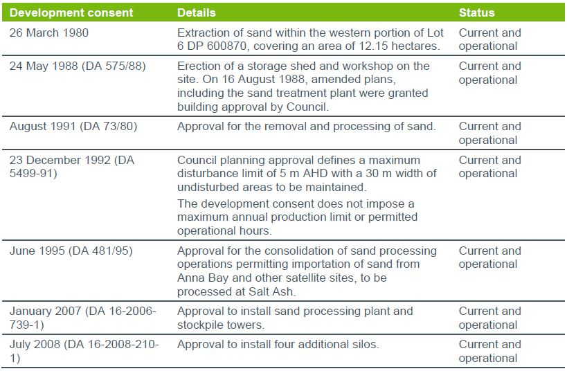Table 1 Planning history and approvals Salt Ash Quarry